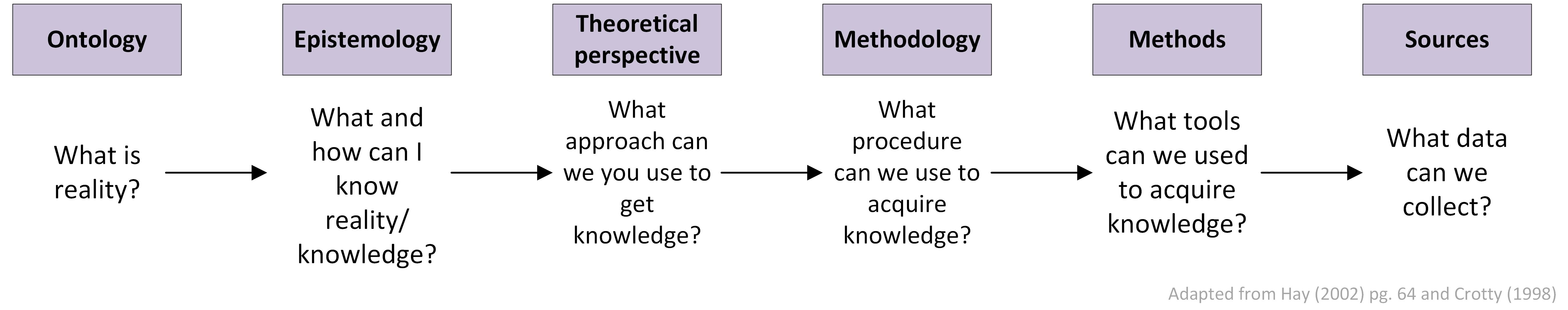 ontology and epistemology relationship marketing