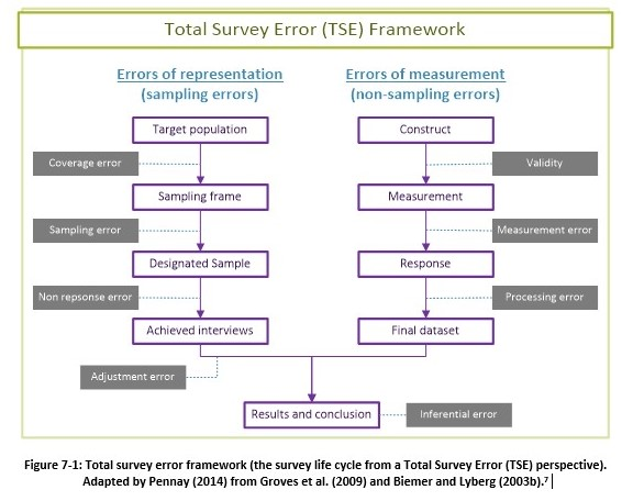 total survey error framework v2