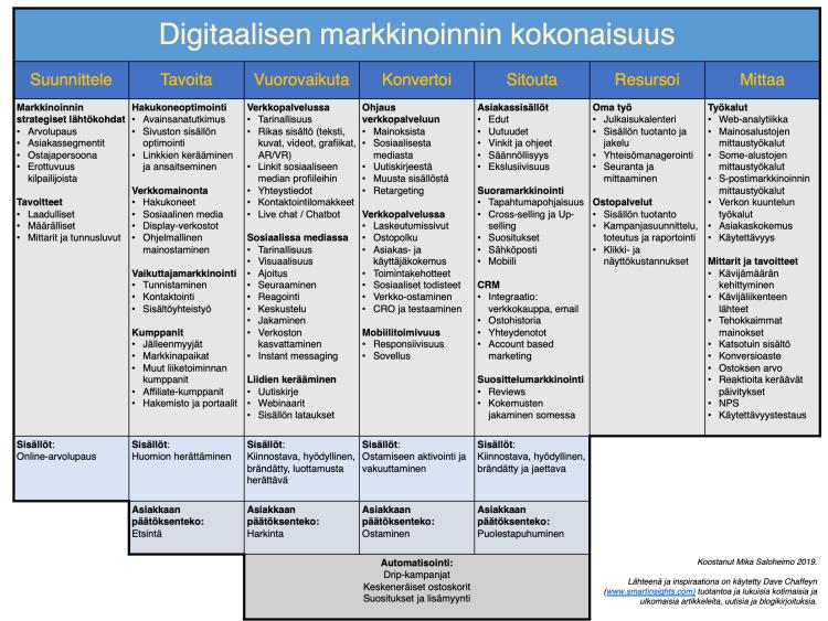 Digitaalisen markkinoinnin suunnittelumalli