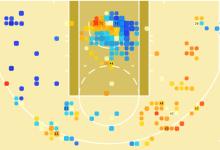 Examining Utah Jazz Shot Charts