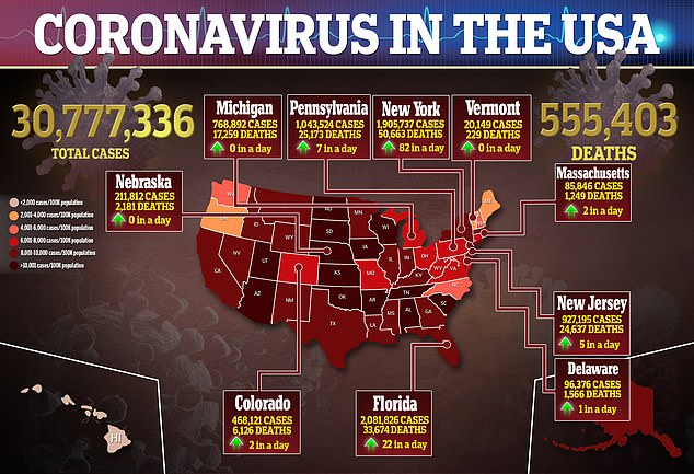 More than 30.7 million Americans have tested positive for coronavirus while more than 555,000 have fallen fatal after contracting it