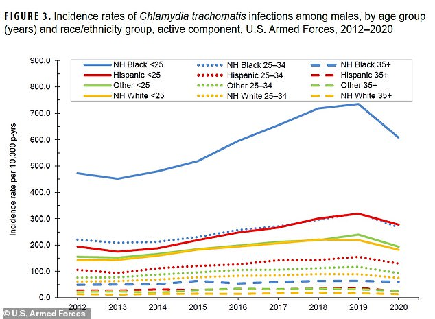 Among men, non-Hispanic blacks under the age of 34 were more likely than other groups to contract chlamydia