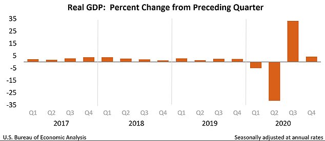 Real gross domestic product (GDP) increased at an annual rate of 4.3 percent in the fourth quarter of 2020, reflecting both the continued economic recovery from the sharp declines earlier in the year and the ongoing impact of the COVID-19 pandemic