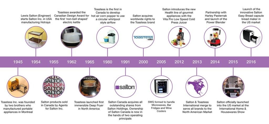 Salton-About-Us-Timeline