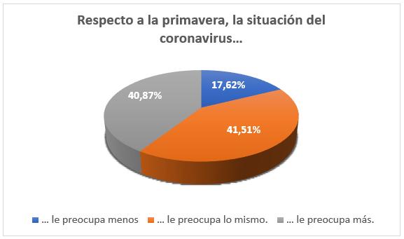 [Resultados Encuesta Coronavirus] ¿Se siente reflejado?