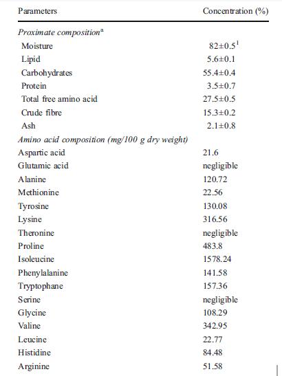 Caralluma fimbriata: propiedades y beneficios para la salud, efectos secundarios