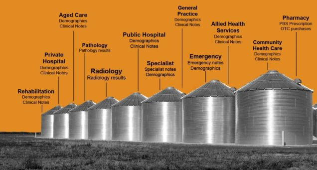 silo-graphic-health