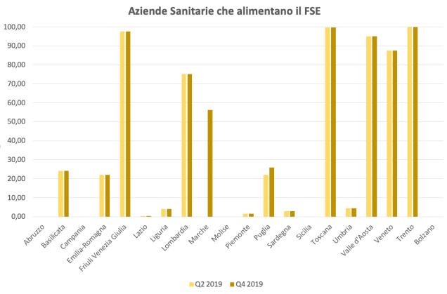 AziendeSanitarieQ42019