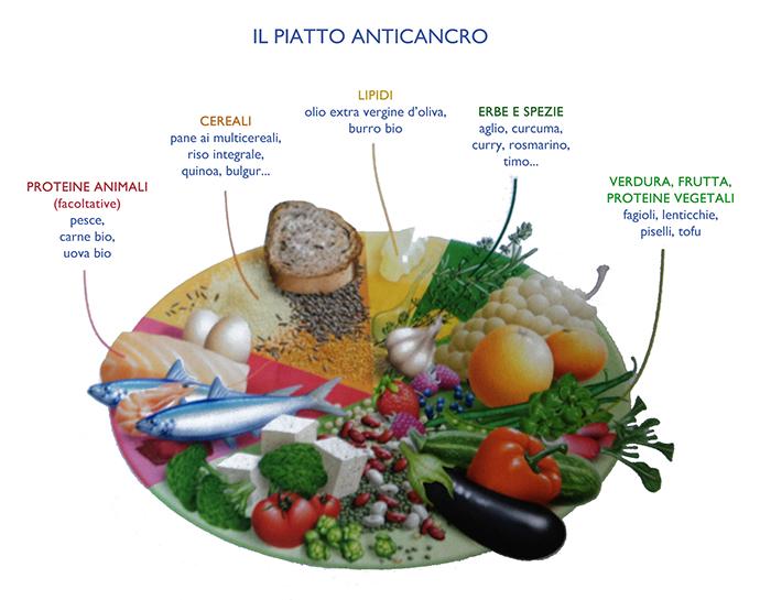 Il piatto anticancro