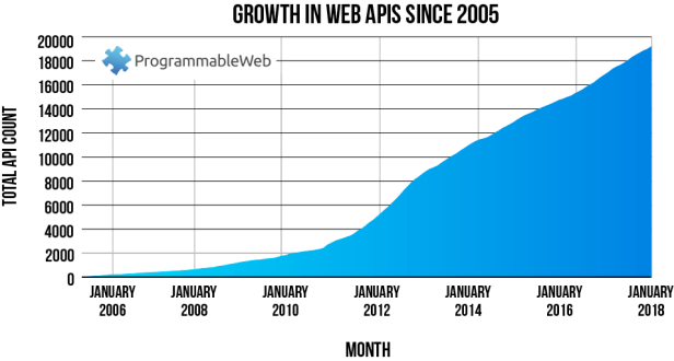 growth-in-web-apis-since-2005_0