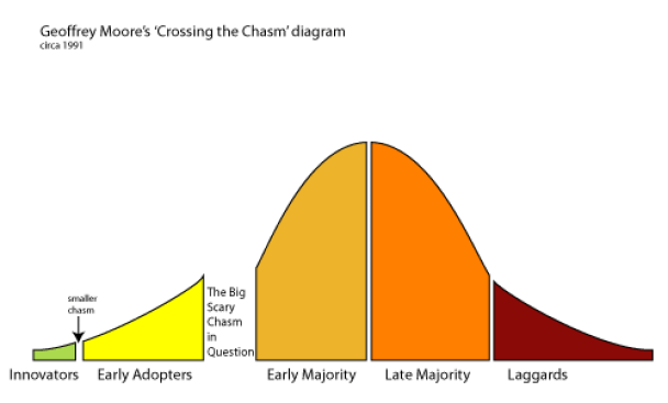 crossing-the chasm