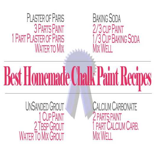 Best Homemade Chalk Paint Recipecard