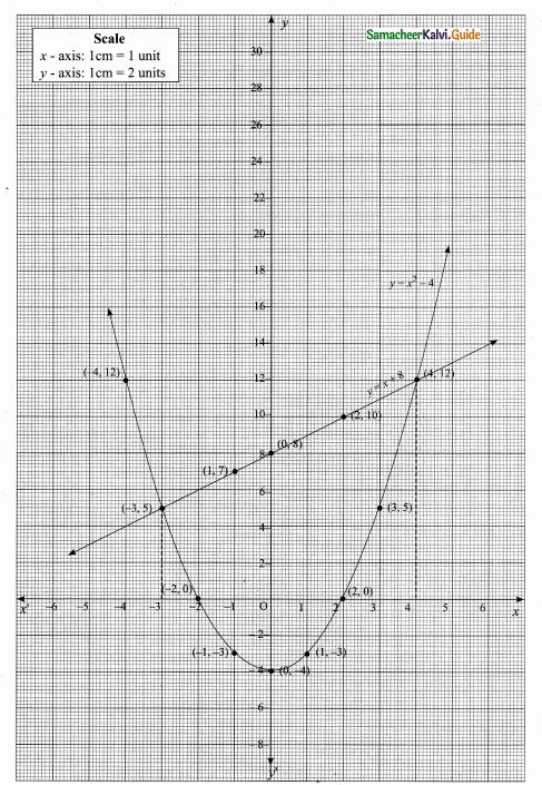 Samacheer Kalvi 10th Maths Guide Chapter 3 Algebra Ex 3.15 40