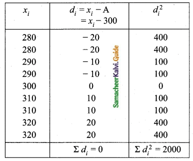 Samacheer Kalvi 10th Maths Guide Chapter 8 Statistics and Probability Ex 8.1 Q5