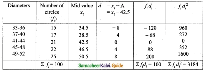 Samacheer Kalvi 10th Maths Guide Chapter 8 Statistics and Probability Unit Exercise 8 Q2.1
