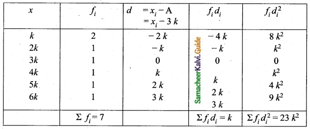 Samacheer Kalvi 10th Maths Guide Chapter 8 Statistics and Probability Unit Exercise 8 Q3.1