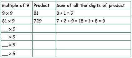 Samacheer Kalvi 4th Maths Guide Term 1 Chapter 3 Patterns InText Questions 5
