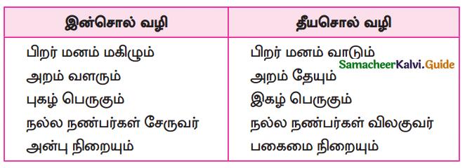 Samacheer Kalvi 10th Tamil Guide Chapter 1.5 எழுத்து சொல் - 10