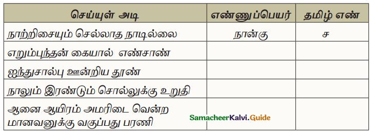 Samacheer Kalvi 10th Tamil Guide Chapter 1.5 எழுத்து சொல் - 12