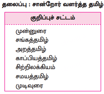 Samacheer Kalvi 10th Tamil Guide Chapter 1.5 எழுத்து சொல் - 4