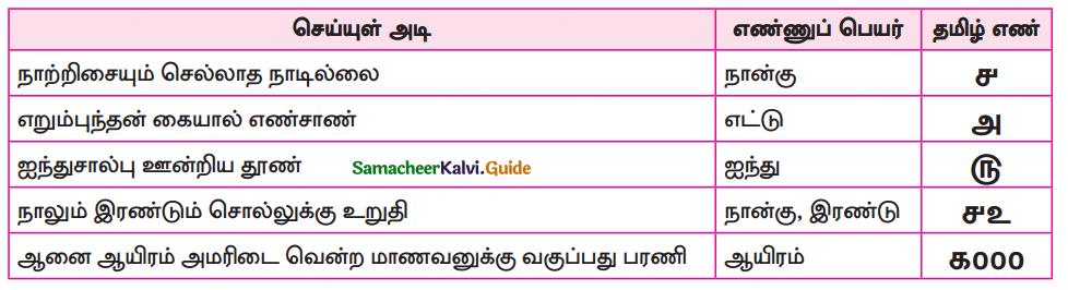 Samacheer Kalvi 10th Tamil Guide Chapter 1.5 எழுத்து சொல் - 8
