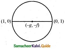 Samacheer Kalvi 11th Business Maths Guide Chapter 3 Analytical Geometry Ex 3.4 Q6