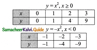 Samacheer Kalvi 11th Business Maths Guide Chapter 5 Differential Calculus Ex 5.1 Q7.5