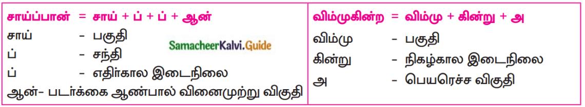 Samacheer Kalvi 12th Tamil Guide Chapter 1.1 இளந்தமிழே! 3
