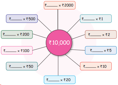 Samacheer Kalvi 5th Maths Guide Term 3 Chapter 5 Money InText Questions 4