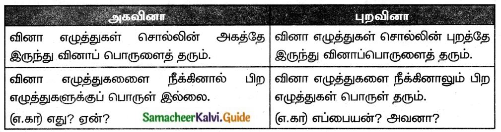 Samacheer Kalvi 6th Tamil Guide Chapter 6.5 சுட்டெழுத்துகள், வினா எழுத்துகள் 1