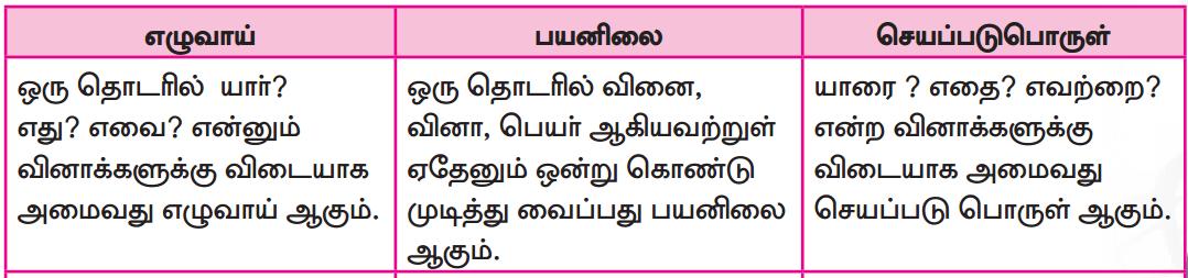 Samacheer Kalvi 7th Tamil Guide Chapter 3.5 வழக்கு 2