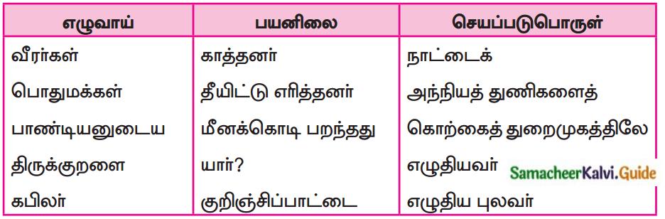 Samacheer Kalvi 7th Tamil Guide Chapter 3.5 வழக்கு 4