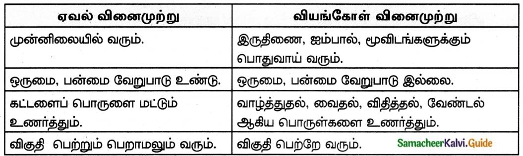 Samacheer Kalvi 8th Tamil Guide Chapter 2.5 வினைமுற்று 4