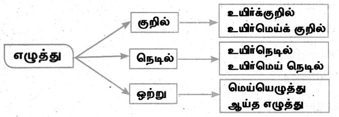 Samacheer Kalvi 8th Tamil Guide Chapter 8.5 யாப்பு இலக்கணம் 2