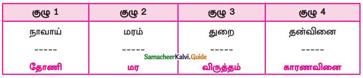 Samacheer Kalvi 9th Tamil Guide Chapter 1.4 வளரும் செல்வம் - 1