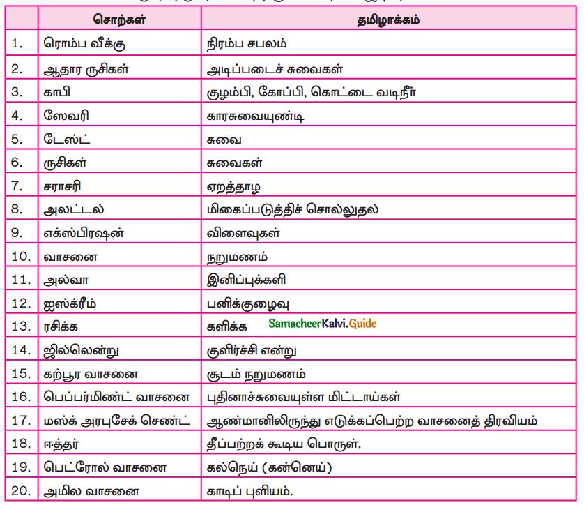 Samacheer Kalvi 9th Tamil Guide Chapter 4.5 வல்லினம் மிகா இடங்கள் - 7
