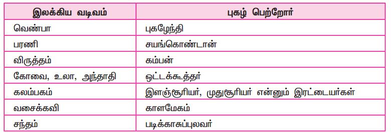 Samacheer Kalvi 9th Tamil Guide Chapter 9.5 அணியிலக்கணம் - 2