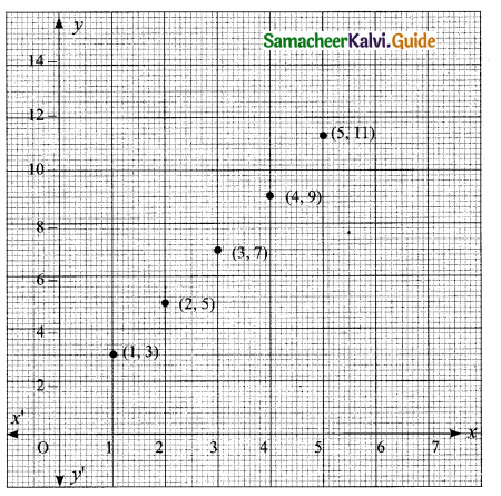 Samacheer Kalvi 10th Maths Guide Chapter 1 Relations and Functions Additional Questions 13