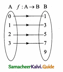 Samacheer Kalvi 10th Maths Guide Chapter 1 Relations and Functions Additional Questions 35