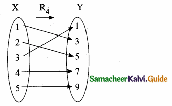 Samacheer Kalvi 10th Maths Guide Chapter 1 Relations and Functions Additional Questions 8