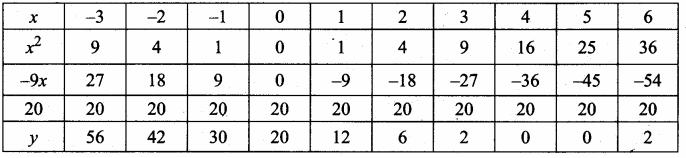 Samacheer Kalvi 10th Maths Guide Chapter 3 Algebra Ex 3.15 1