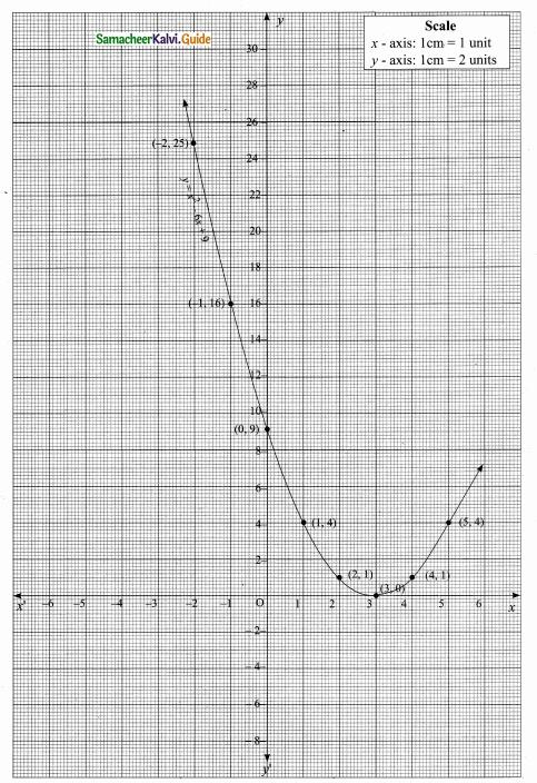 Samacheer Kalvi 10th Maths Guide Chapter 3 Algebra Ex 3.15 10