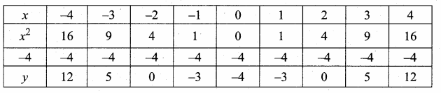 Samacheer Kalvi 10th Maths Guide Chapter 3 Algebra Ex 3.15 13