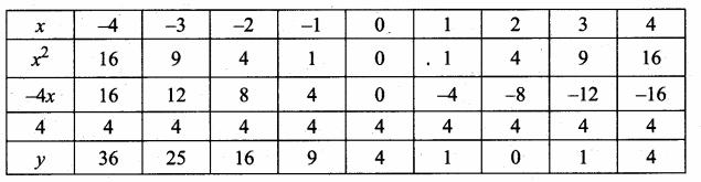 Samacheer Kalvi 10th Maths Guide Chapter 3 Algebra Ex 3.15 3