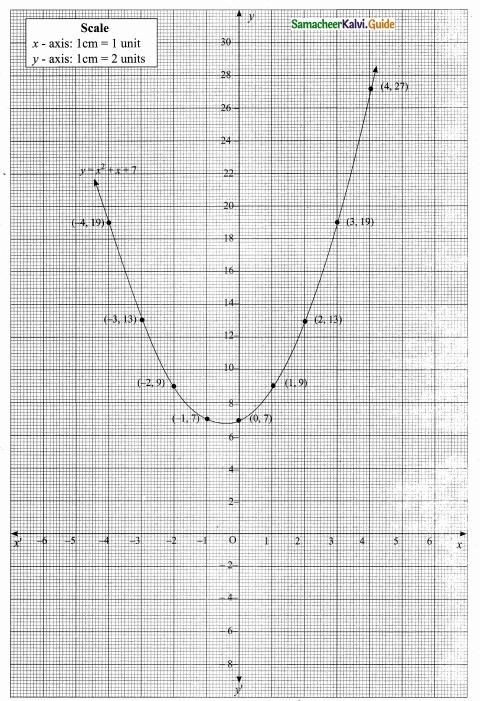 Samacheer Kalvi 10th Maths Guide Chapter 3 Algebra Ex 3.15 6