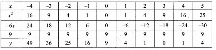 Samacheer Kalvi 10th Maths Guide Chapter 3 Algebra Ex 3.15 9