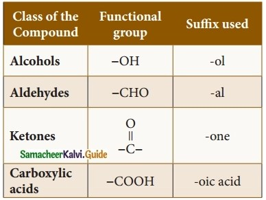 Samacheer Kalvi 10th Science Guide Chapter 11 Carbon and its Compounds 16