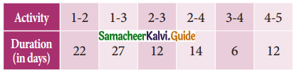 Samacheer Kalvi 11th Business Maths Guide Chapter 10 Operations Research Ex 10.2 Q10