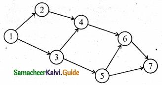 Samacheer Kalvi 11th Business Maths Guide Chapter 10 Operations Research Ex 10.2 Q2.3