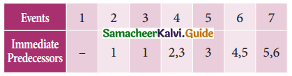 Samacheer Kalvi 11th Business Maths Guide Chapter 10 Operations Research Ex 10.2 Q2